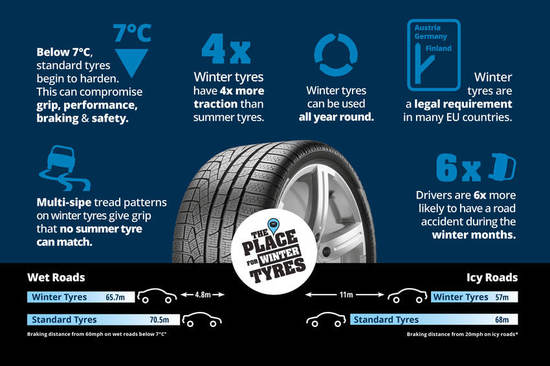 Winter tyres infographic